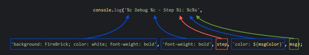 JS Console log explained